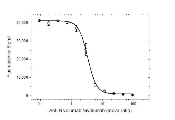 Anti Nivolumab Antibody, clone AbD30255_hIgG1 thumbnail image 4