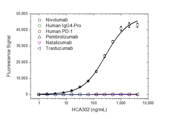 Anti Nivolumab Antibody, clone AbD30260_hIgG1 thumbnail image 2