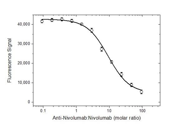 Anti Nivolumab Antibody, clone AbD30260_hIgG1 thumbnail image 4