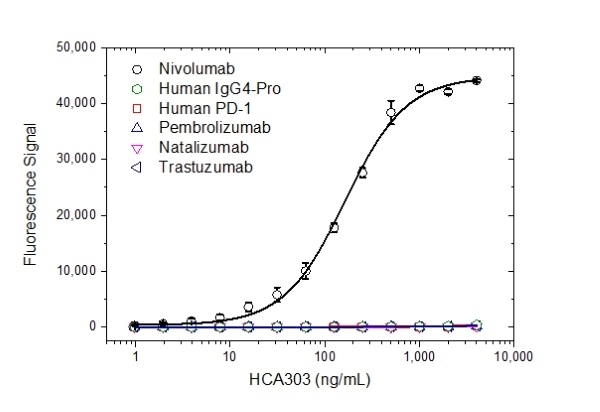 Anti Nivolumab Antibody, clone AbD30264_hIgG1 thumbnail image 2