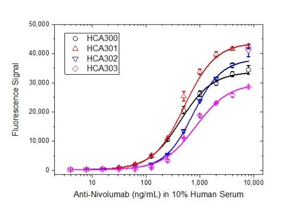 Anti Nivolumab Antibody, clone AbD30264_hIgG1 thumbnail image 3