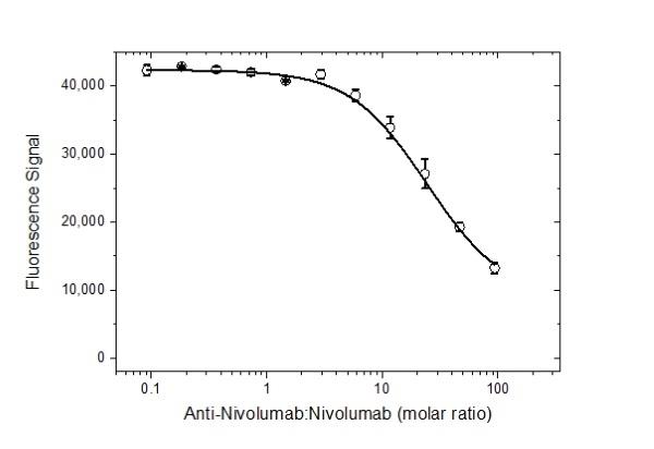 Anti Nivolumab Antibody, clone AbD30264_hIgG1 thumbnail image 4