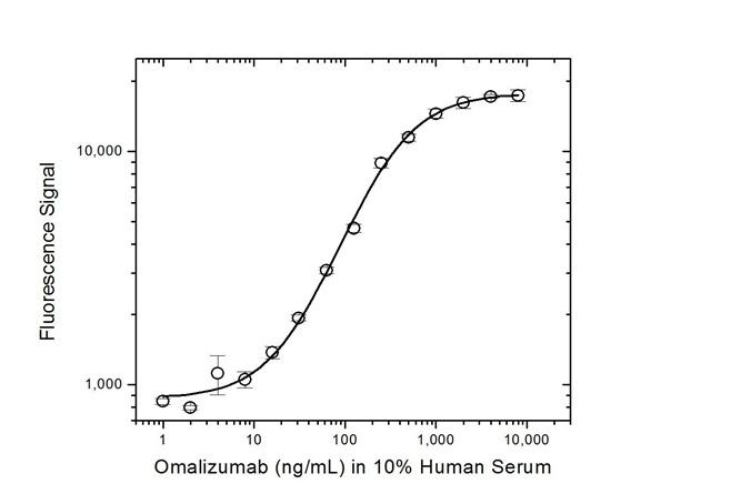 Anti Omalizumab Antibody, clone AbD20669 thumbnail image 3