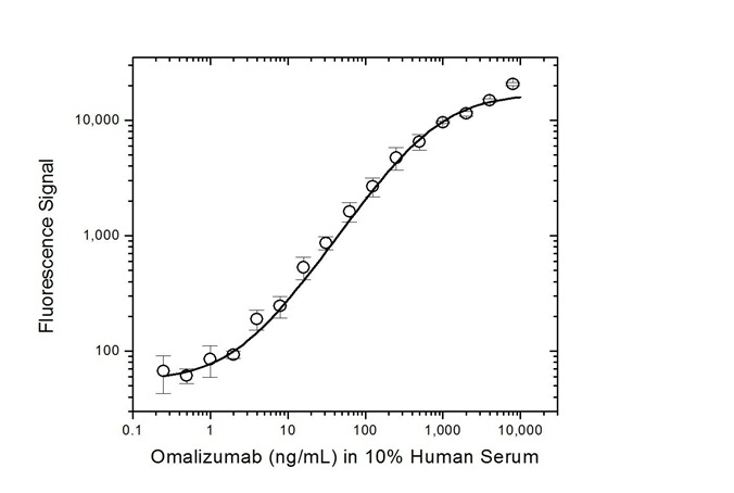 Anti Omalizumab Antibody, clone AbD20669 thumbnail image 4