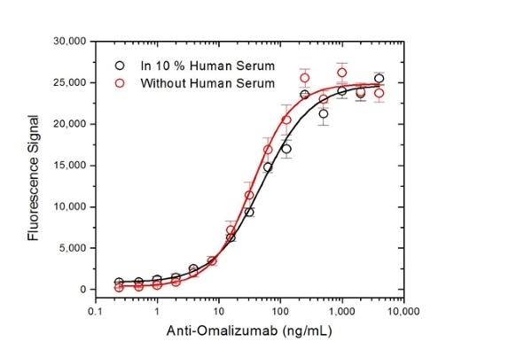 Anti Omalizumab Antibody, clone AbD20669_hIgG1 thumbnail image 3