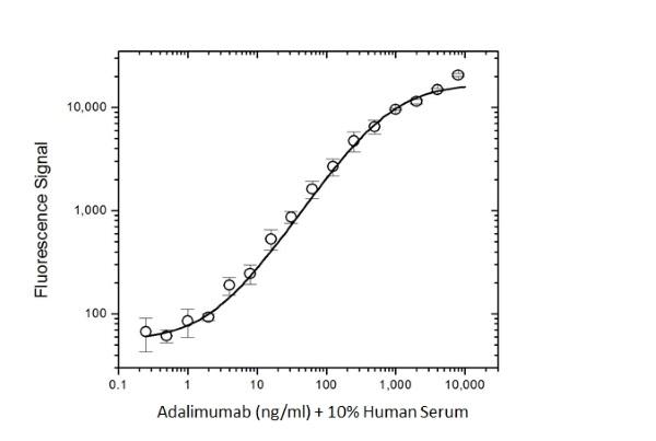 Anti Omalizumab Antibody, clone AbD20669_hIgG1 thumbnail image 4