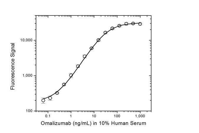 Anti Omalizumab (Drug/Target Complex) Antibody, clone AbD20760 thumbnail image 3