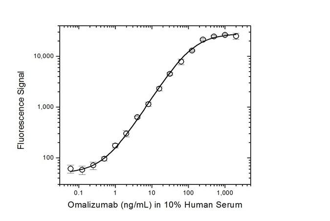 Anti Omalizumab (Drug/Target Complex) Antibody, clone AbD20760_hIgG1 thumbnail image 3