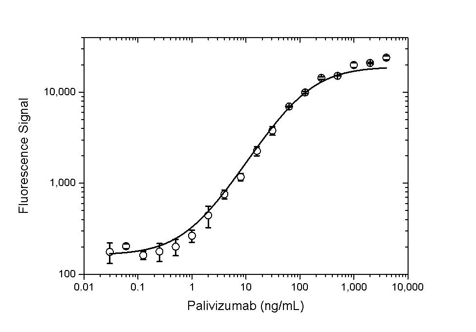 Anti Palivizumab Antibody, clone AbD23967 thumbnail image 4