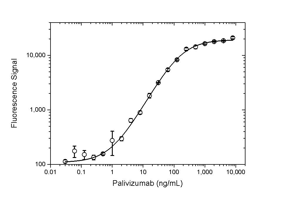 Anti Palivizumab Antibody, clone AbD23967_hIgG1 thumbnail image 4
