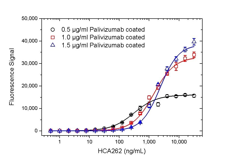 Anti Palivizumab Antibody, clone AbD23967_hIgG1 thumbnail image 5
