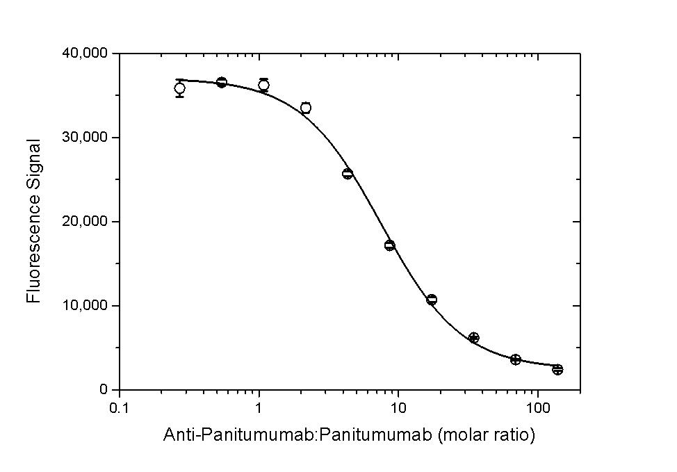 Anti Panitumumab Antibody, clone AbD23895_hIgG1 thumbnail image 5