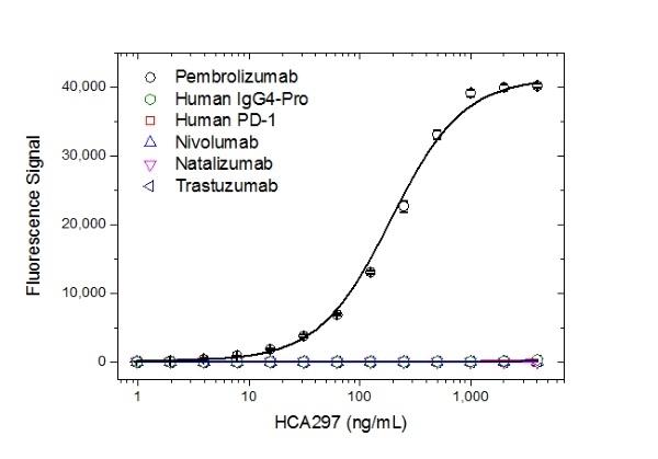 Anti Pembrolizumab Antibody, clone AbD30685_hIgG1 thumbnail image 2