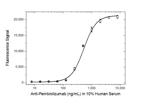 Anti Pembrolizumab Antibody, clone AbD30685_hIgG1 thumbnail image 4