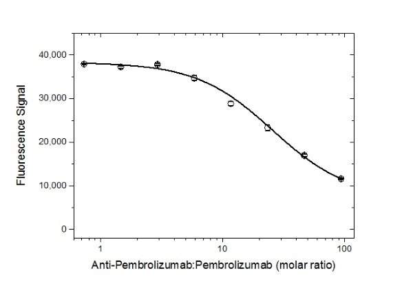 Anti Pembrolizumab Antibody, clone AbD30685_hIgG1 thumbnail image 5