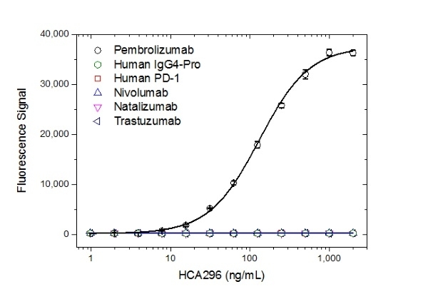 Anti Pembrolizumab Antibody, clone AbD30689 thumbnail image 2