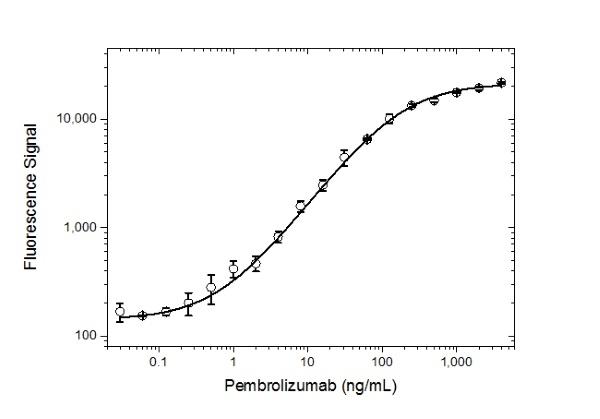 Anti Pembrolizumab Antibody, clone AbD30689 thumbnail image 3