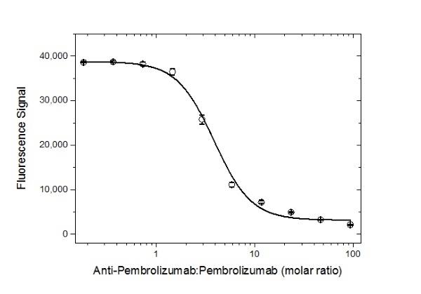 Anti Pembrolizumab Antibody, clone AbD30689 thumbnail image 4