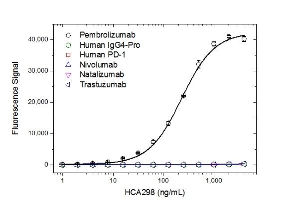 Anti Pembrolizumab Antibody, clone AbD30689_hIgG1 thumbnail image 2