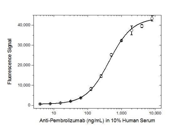 Anti Pembrolizumab Antibody, clone AbD30689_hIgG1 thumbnail image 3