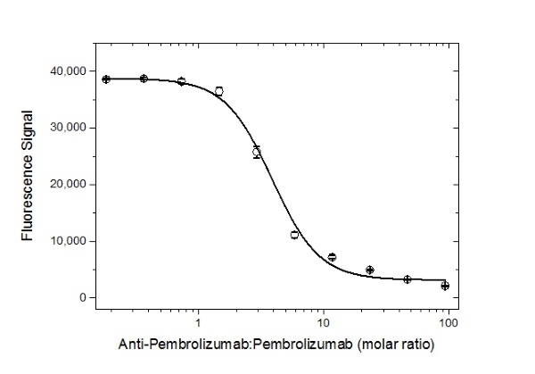 Anti Pembrolizumab Antibody, clone AbD30689_hIgG1 thumbnail image 4