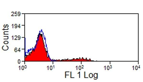 Anti Pig CD11R1 Antibody, clone MIL4 thumbnail image 1