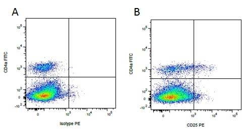 Anti Pig CD25 Antibody, clone K231.3B2 thumbnail image 3