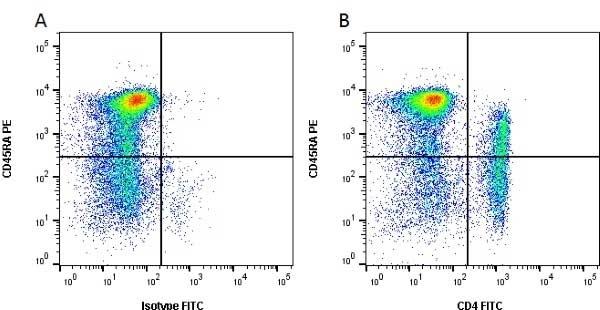 Anti Pig CD4 Alpha Antibody, clone MIL17 thumbnail image 1