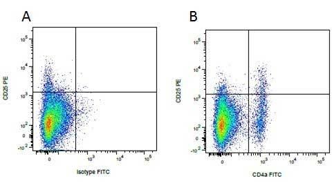 Anti Pig CD4 Alpha Antibody, clone MIL17 thumbnail image 8