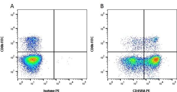 Anti Pig CD45RA Antibody, clone MIL13 thumbnail image 1