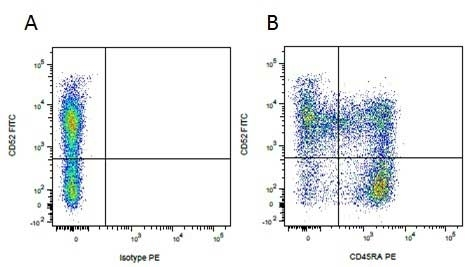 Anti Pig CD45RA Antibody, clone MIL13 thumbnail image 2