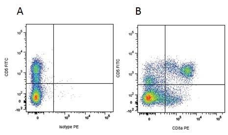 Anti Pig wCD8 Alpha Antibody, clone MIL12 thumbnail image 3