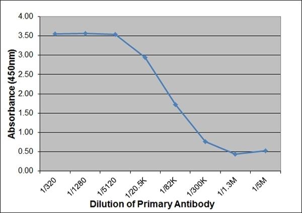 Anti Pig IgM Antibody, clone K52 1C3 thumbnail image 5