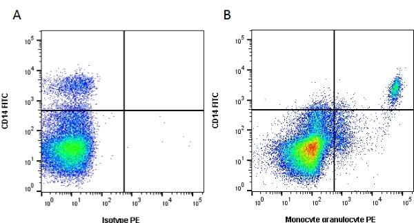 Anti Pig Monocyte/Granulocyte Antibody, clone 74-22-15  thumbnail image 1