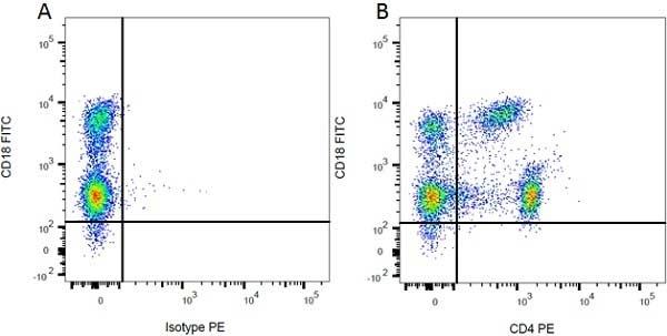 Anti Rat CD18 Antibody, clone WT.3 thumbnail image 2