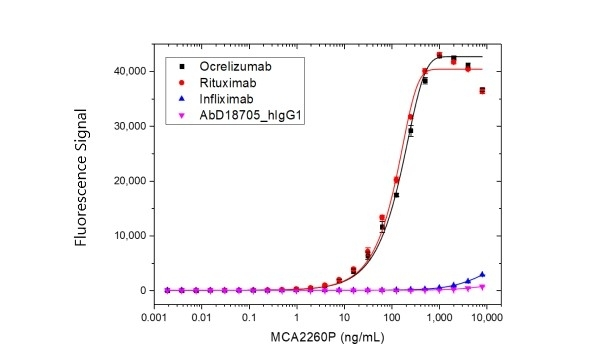 Anti Rituximab Antibody, clone MB2A4 thumbnail image 3