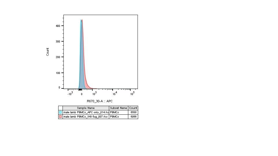 Anti Sheep CD230 (aa144-154) Antibody, clone ROS-BC6 thumbnail image 2