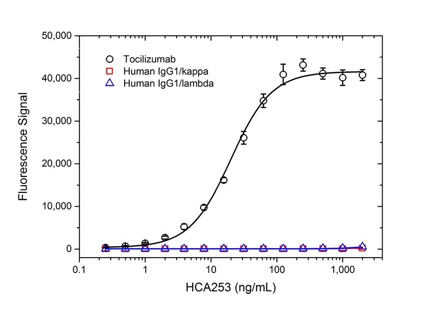 Anti Tocilizumab Antibody, clone AbD21338_hIgG1 thumbnail image 2