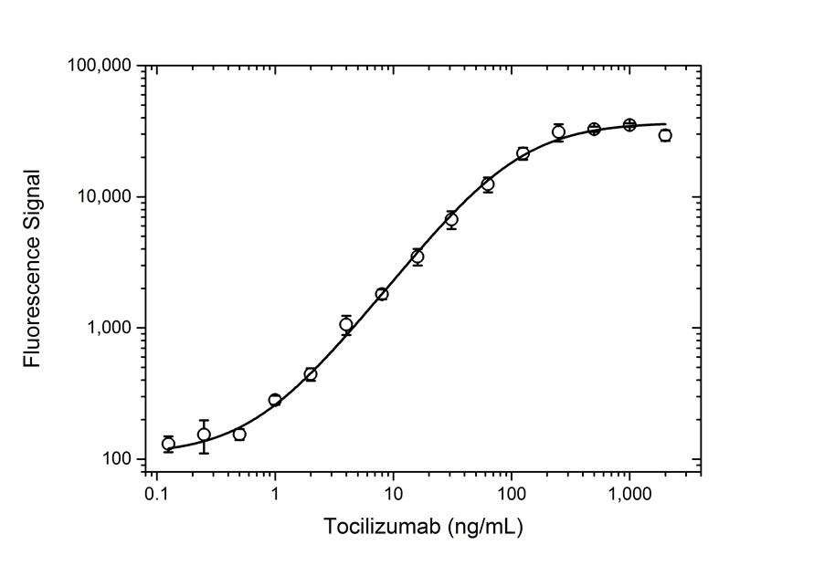 Anti Tocilizumab Antibody, clone AbD21338_hIgG1 thumbnail image 3