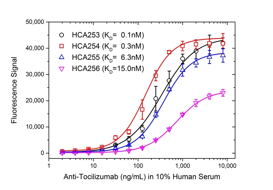 Anti Tocilizumab Antibody, clone AbD21338_hIgG1 thumbnail image 4
