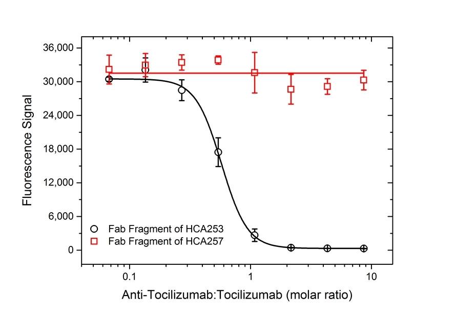 Anti Tocilizumab Antibody, clone AbD21338_hIgG1 thumbnail image 5