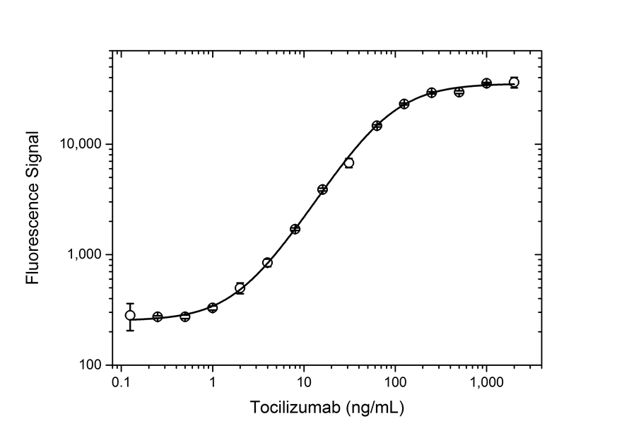 Anti Tocilizumab Antibody, clone AbD21345_hIgG1 thumbnail image 3