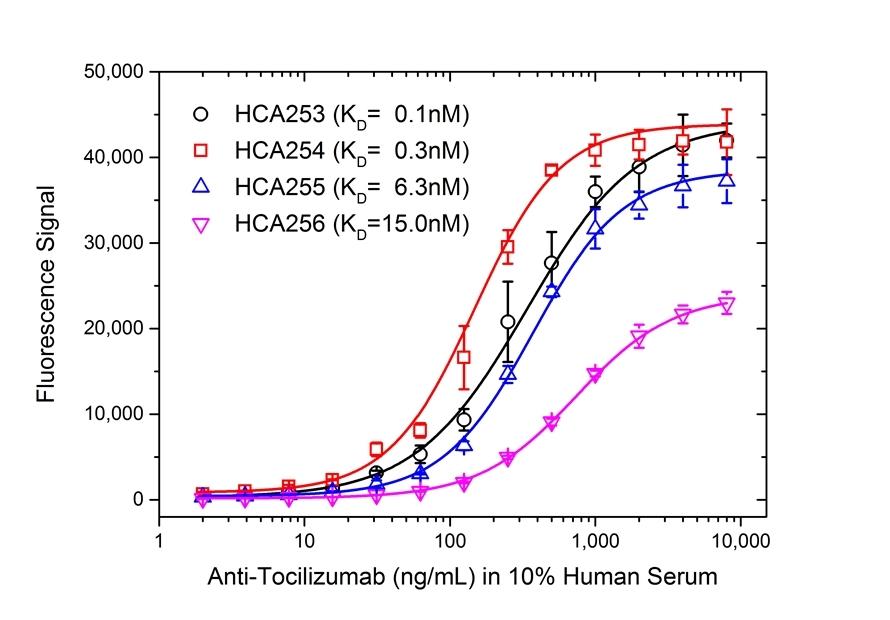 Anti Tocilizumab Antibody, clone AbD21345_hIgG1 thumbnail image 4