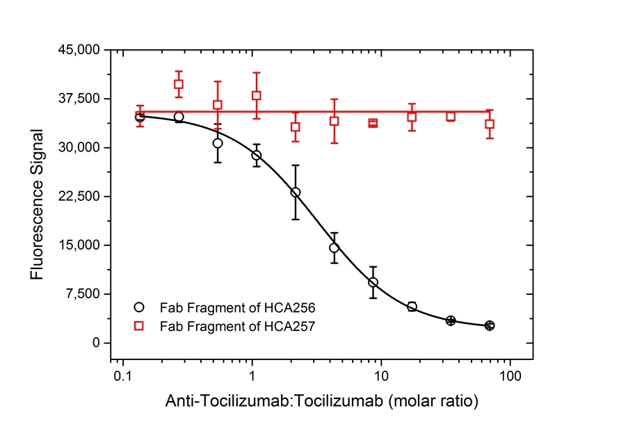Anti Tocilizumab Antibody, clone AbD21345_hIgG1 thumbnail image 5