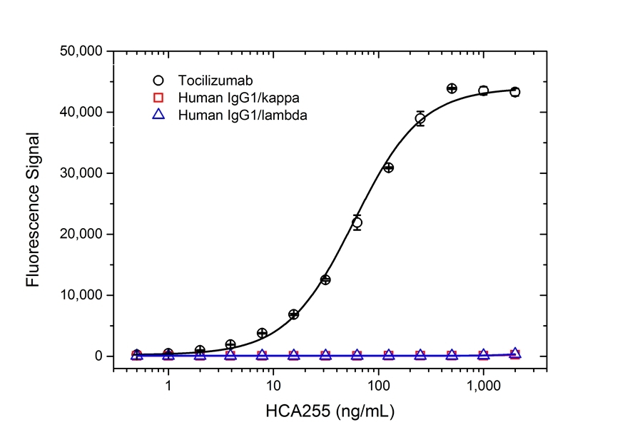 Anti Tocilizumab Antibody, clone AbD21346_hIgG1 thumbnail image 2