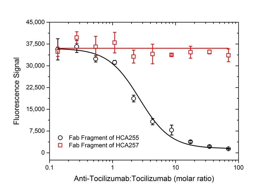 Anti Tocilizumab Antibody, clone AbD21346_hIgG1 thumbnail image 5