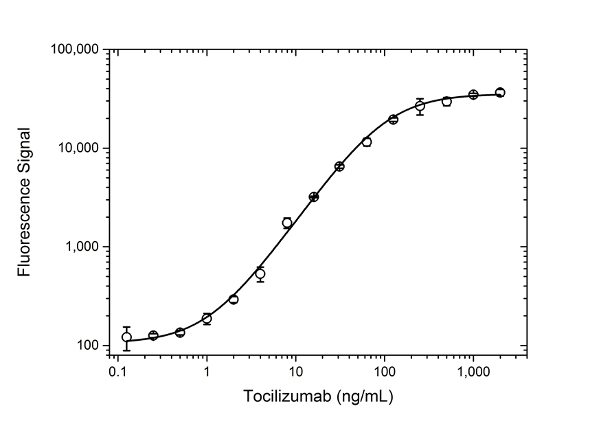 Anti Tocilizumab Antibody, clone AbD21362 thumbnail image 4
