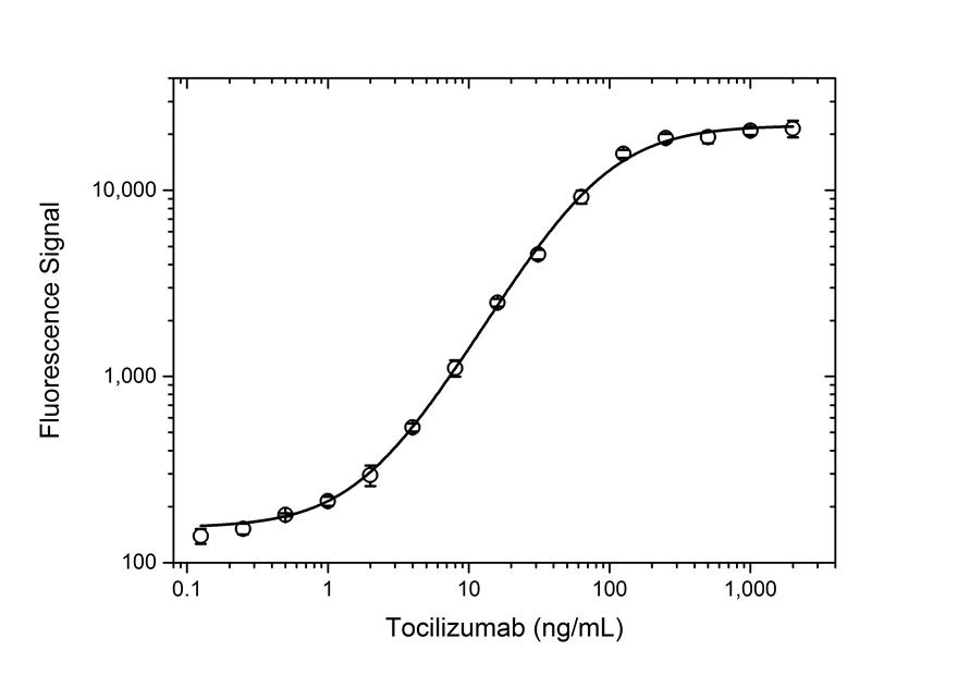Anti Tocilizumab Antibody, clone AbD21362 thumbnail image 5