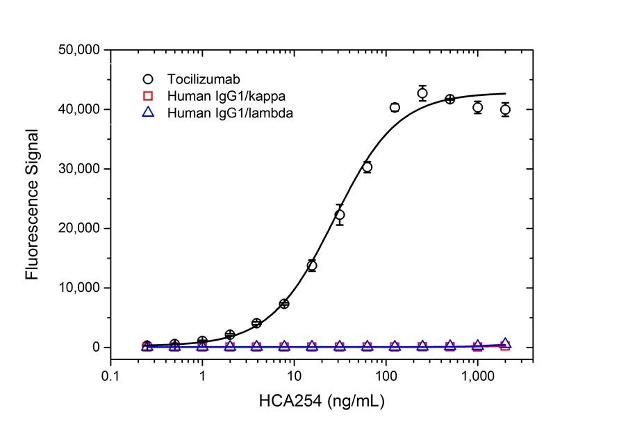 Anti Tocilizumab Antibody, clone AbD21364_hIgG1 thumbnail image 2