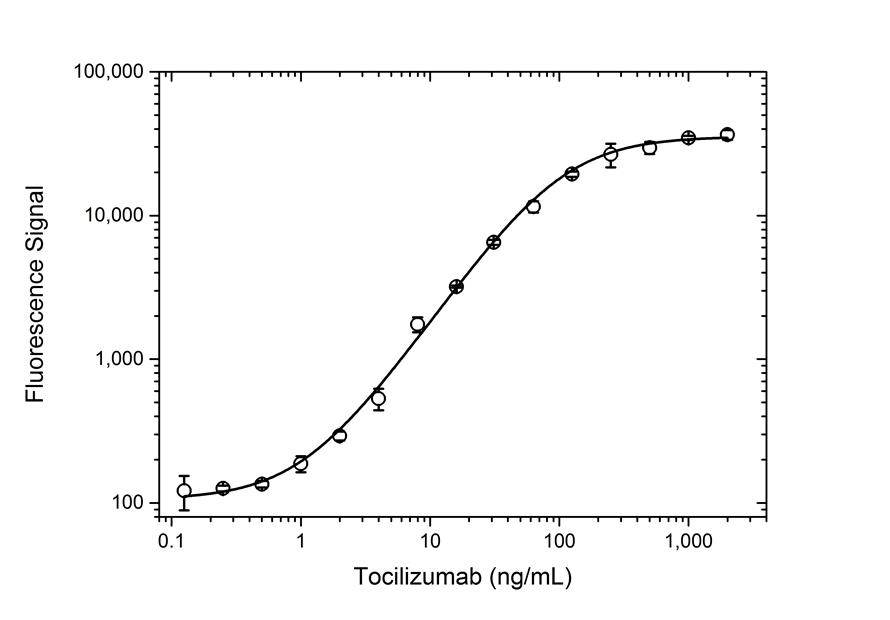 Anti Tocilizumab Antibody, clone AbD21364_hIgG1 thumbnail image 3